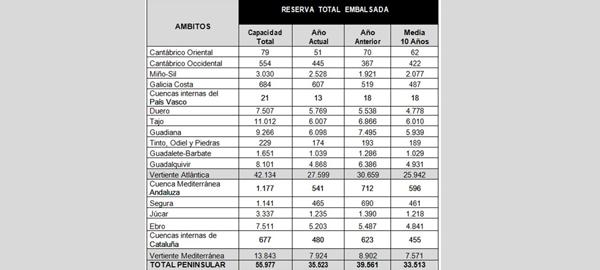 España se encuentra al 63,5% de su reserva hidráulica