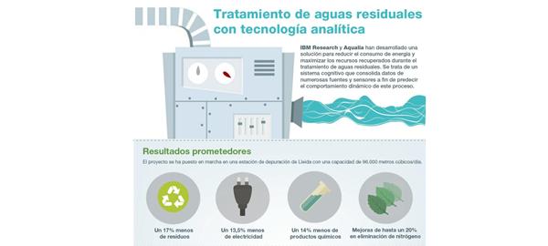 IBM y Aqualia optimizan el tratamiento de aguas residuales con tecnología pionera