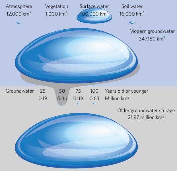 agua-subterranea-de-la-tierra-0