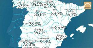 La reserva de agua se sitúa al 41,5% de su capacidad total