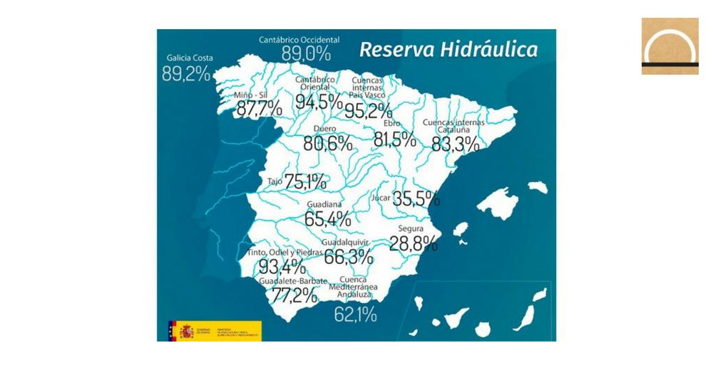 La reserva hidráulica española está al 71,5 por ciento de su capacidad total