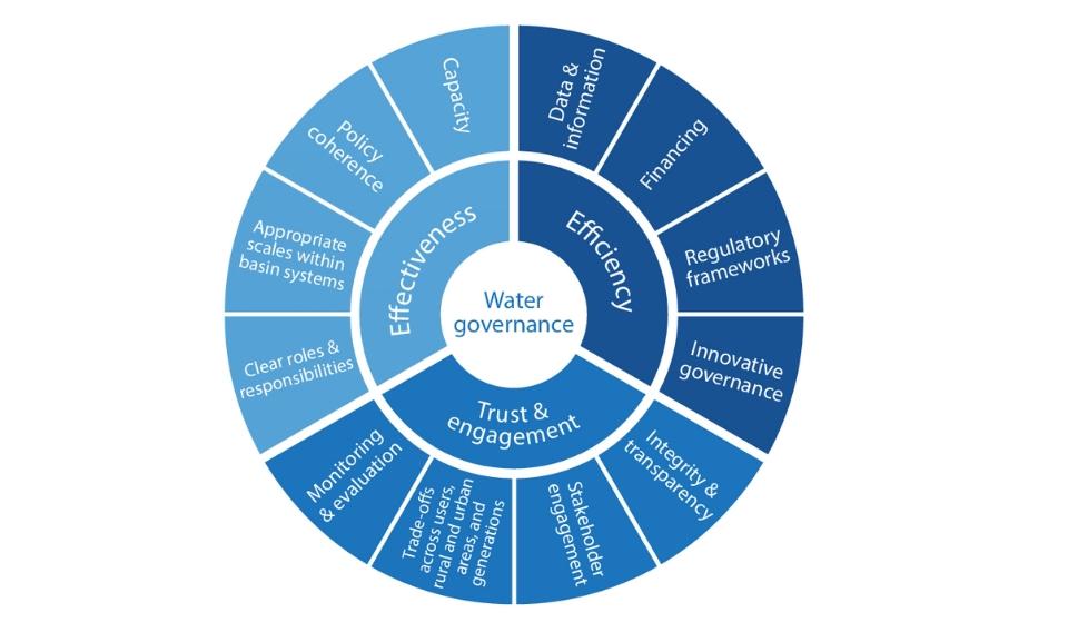 Fundación Aquae se adhiere a la Iniciativa de Gobernanza del Agua