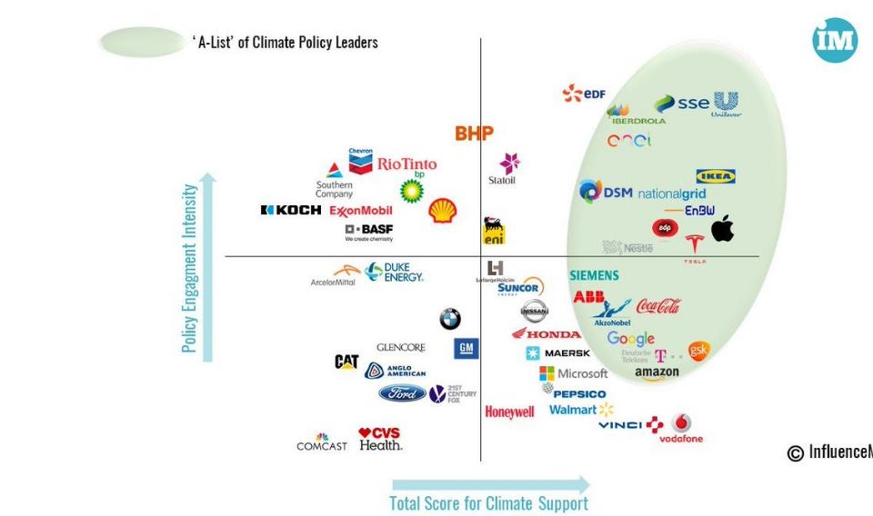 Ikea, Apple y Uniliver lideran la protección del medioambiente