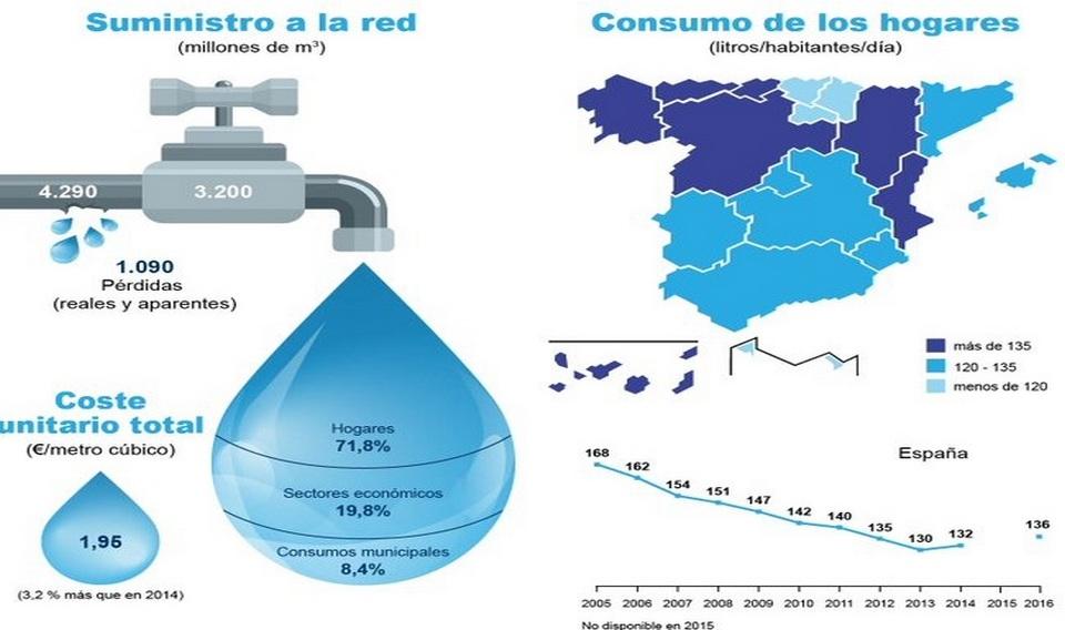 Aumenta el consumo de agua por habitante y día en un 3%
